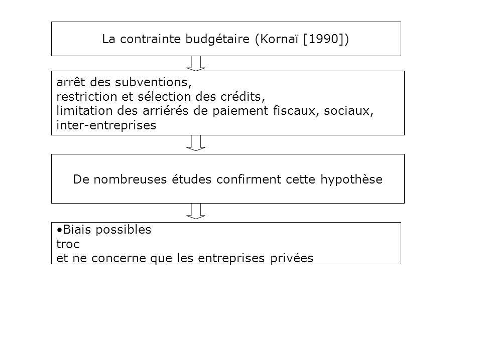 La contrainte budgétaire (Kornaï [1990])